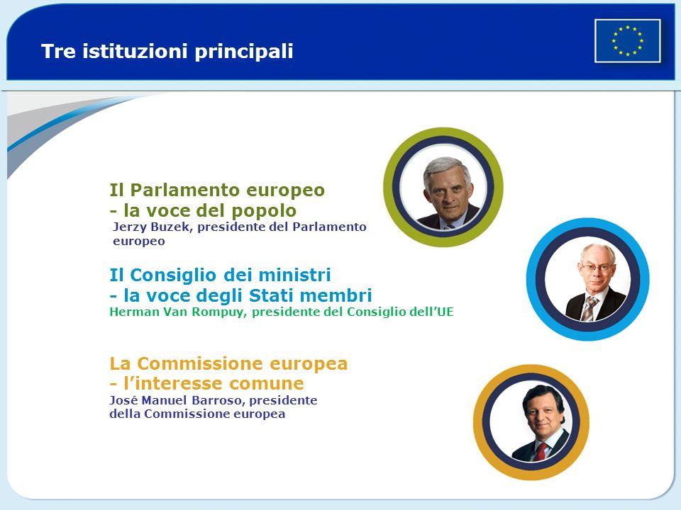 Tre istituzioni principali Il Parlamento europeo - la voce del popolo Jerzy Buzek, presidente del Parlamento europeo Il Consiglio dei ministri - la voce degli Stati membri Herman Van Rompuy, presidente del Consiglio dellUE La Commissione europea - linteresse comune José Manuel Barroso, presidente della Commissione europea