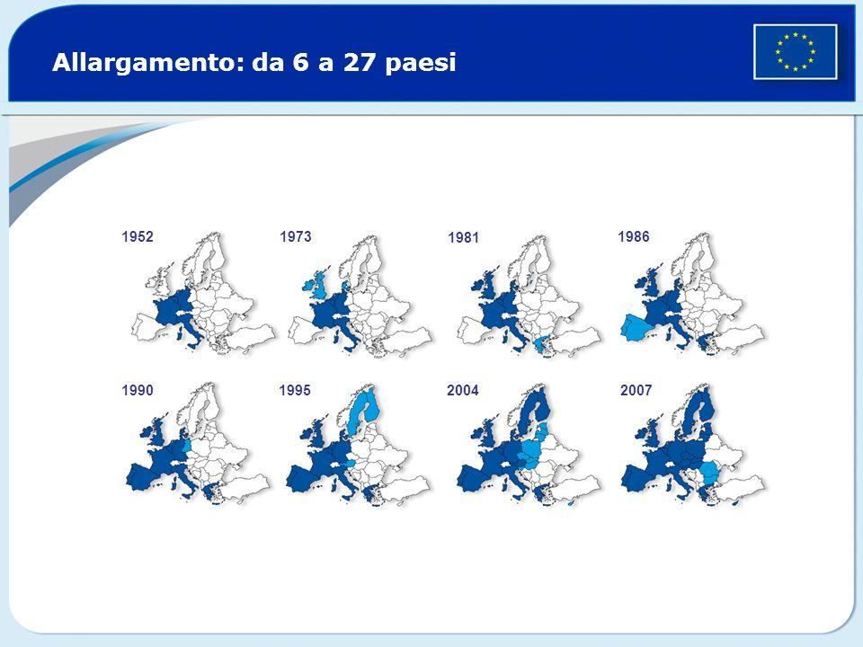 Il Grande allargamento ricompone la frattura dellEuropa Cade il muro di Berlino – fine del blocco comunista Inizia laiuto economico UE: programma Phare Fissati i criteri per ladesione allUE: democrazia e stato di diritto economia di mercato funzionante capacità di attuare le norme europee Iniziano i negoziati formali per lallargamento Il vertice di Copenaghen approva lallargamento 10 nuovi Stati membri: Cipro, Estonia, Lettonia, Lituania, Malta, Polonia, Repubblica ceca, Slovacchia, Slovenia e Ungheria 1989 1992 1998 2002 2004 2007 Adesione di Bulgaria e Romania Paesi candidati: Croazia, ex Repubblica iugoslava di Macedonia, Turchia © Reuders