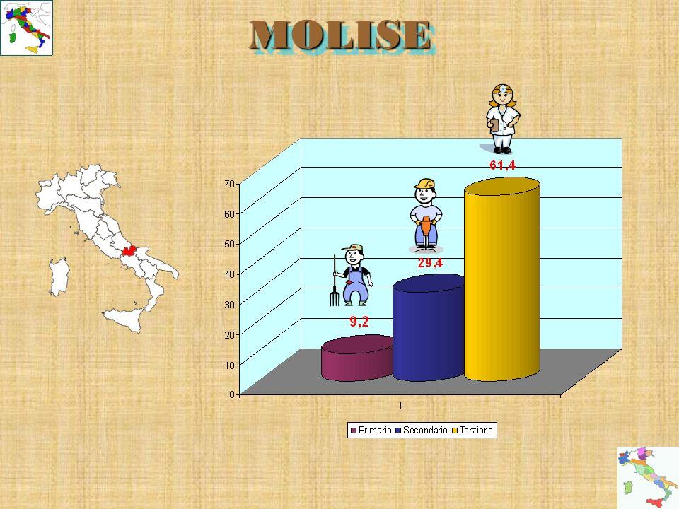 MOLISEMOLISE