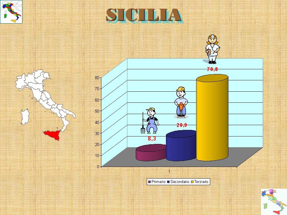 SICILIASICILIA