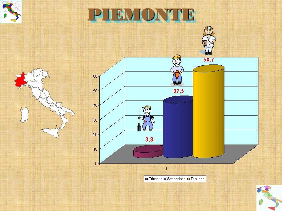 PIEMONTEPIEMONTE