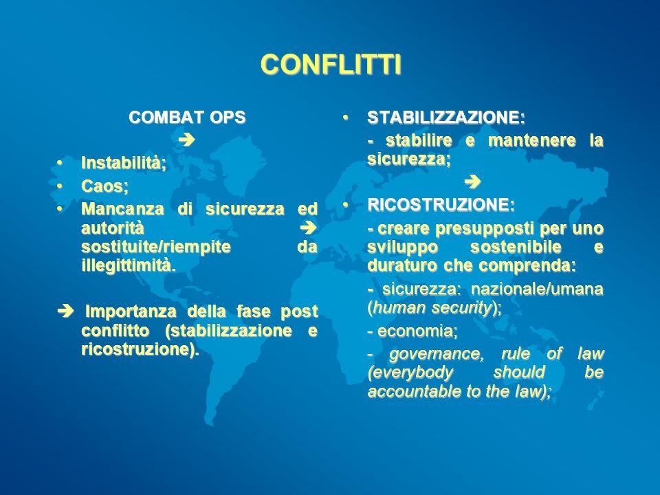 CONFLITTI COMBAT OPS Instabilità;Instabilità; Caos;Caos; Mancanza di sicurezza ed autorità sostituite/riempite da illegittimità.Mancanza di sicurezza