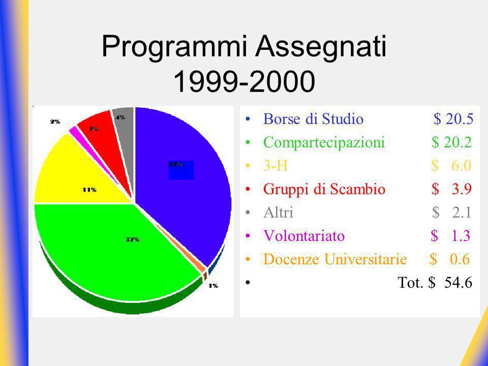 Programmi Assegnati 1999-2000 Borse di Studio $ 20.5 Compartecipazioni $ 20.2 3-H $ 6.0 Gruppi di Scambio $ 3.9 Altri $ 2.1 Volontariato $ 1.3 Docenze Universitarie $ 0.6 Tot.