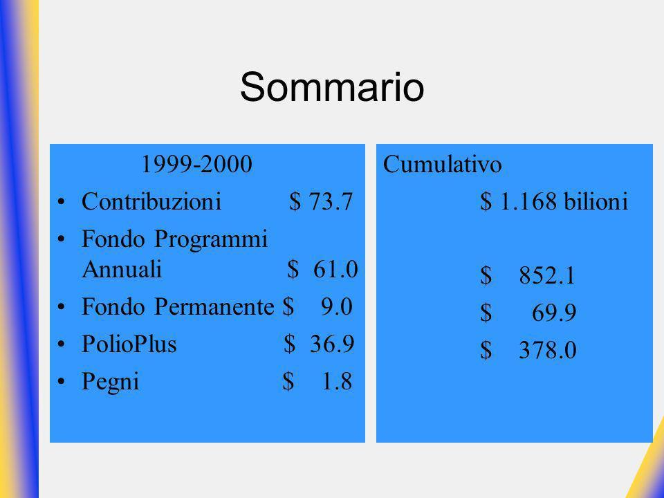 Sommario 1999-2000 Contribuzioni $ 73.7 Fondo Programmi Annuali $ 61.0 Fondo Permanente $ 9.0 PolioPlus $ 36.9 Pegni $ 1.8 Cumulativo $ 1.168 bilioni $ 852.1 $ 69.9 $ 378.0