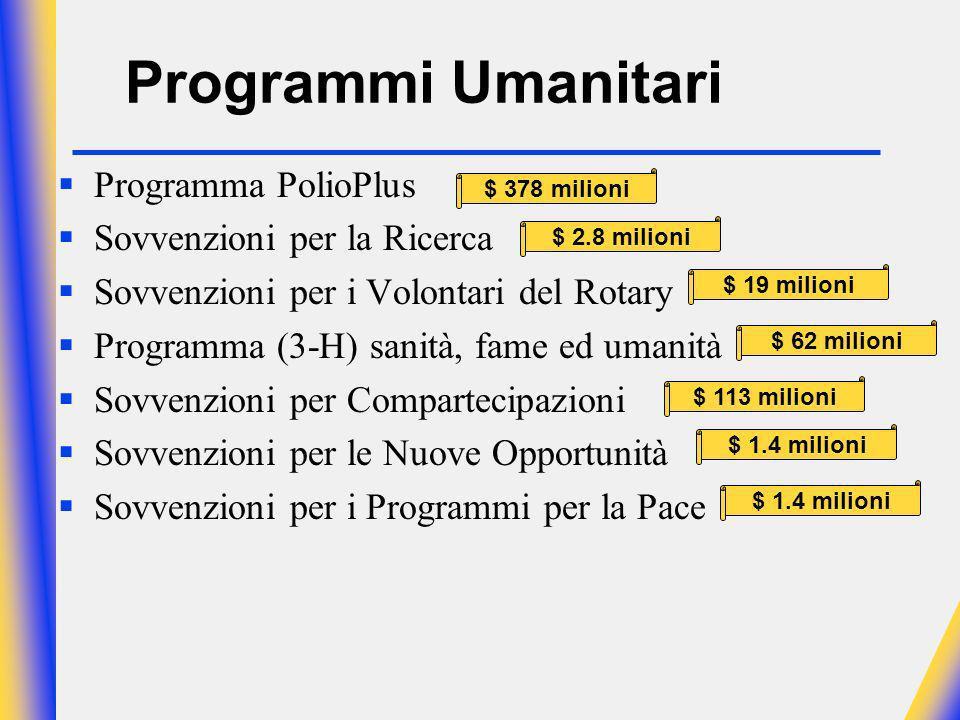 Programmi Umanitari Programma PolioPlus Sovvenzioni per la Ricerca Sovvenzioni per i Volontari del Rotary Programma (3-H) sanità, fame ed umanità Sovvenzioni per Compartecipazioni Sovvenzioni per le Nuove Opportunità Sovvenzioni per i Programmi per la Pace $ 378 milioni $ 2.8 milioni $ 19 milioni $ 62 milioni $ 113 milioni $ 1.4 milioni