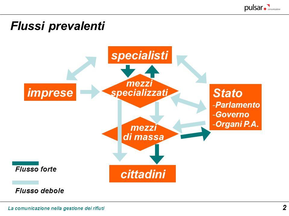 La comunicazione nella gestione dei rifiuti 2 specialisti imprese Stato -Parlamento -Governo -Organi P.A. cittadini mezzi specializzati mezzi di massa