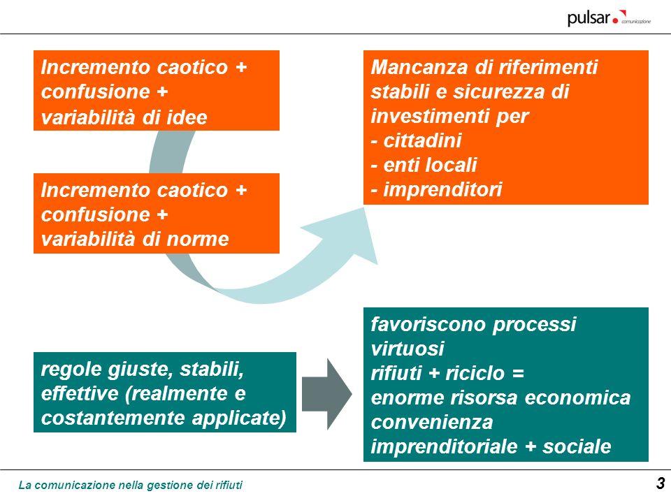 La comunicazione nella gestione dei rifiuti 3 Incremento caotico + confusione + variabilità di idee Incremento caotico + confusione + variabilità di n