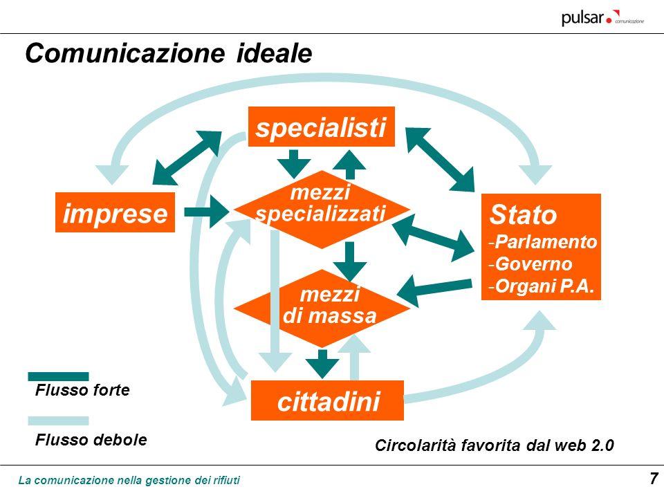 La comunicazione nella gestione dei rifiuti 7 specialisti imprese Stato -Parlamento -Governo -Organi P.A. cittadini mezzi specializzati mezzi di massa