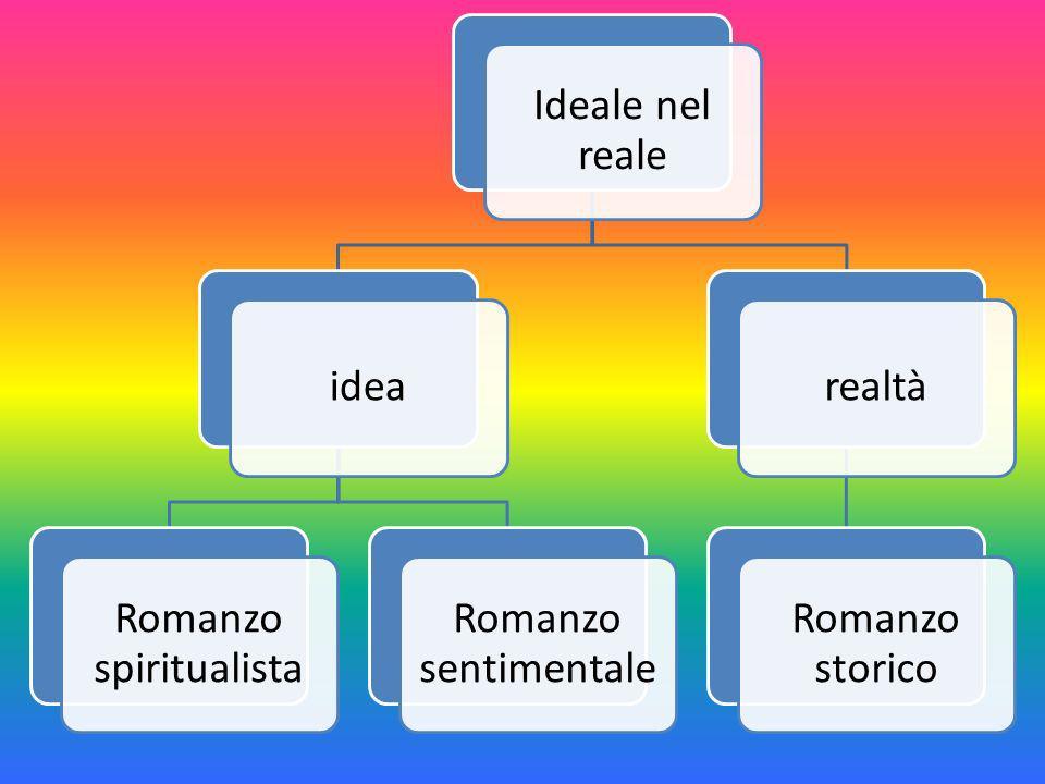 Ideale nel reale idea Romanzo spiritualista Romanzo sentimentale realtà Romanzo storico