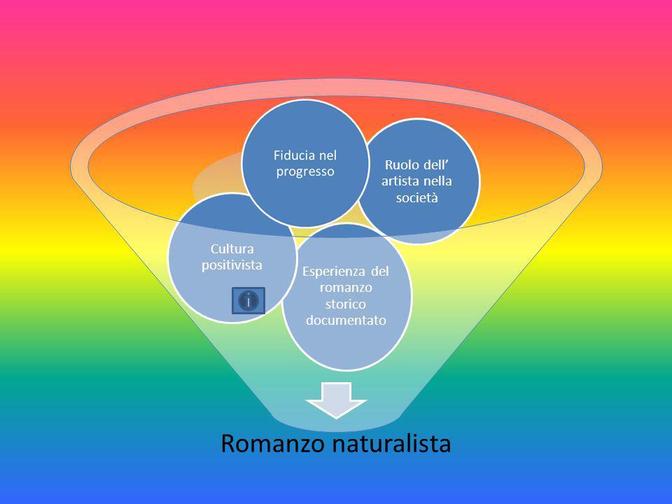 Romanzo naturalista Esperienza del romanzo storico documentato Cultura positivista Ruolo dell artista nella società