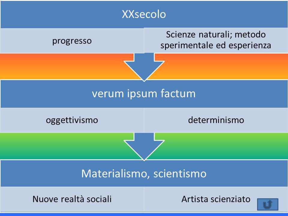 Materialismo, scientismo Nuove realtà socialiArtista scienziato verum ipsum factum oggettivismodeterminismo XXsecolo progresso Scienze naturali; metod