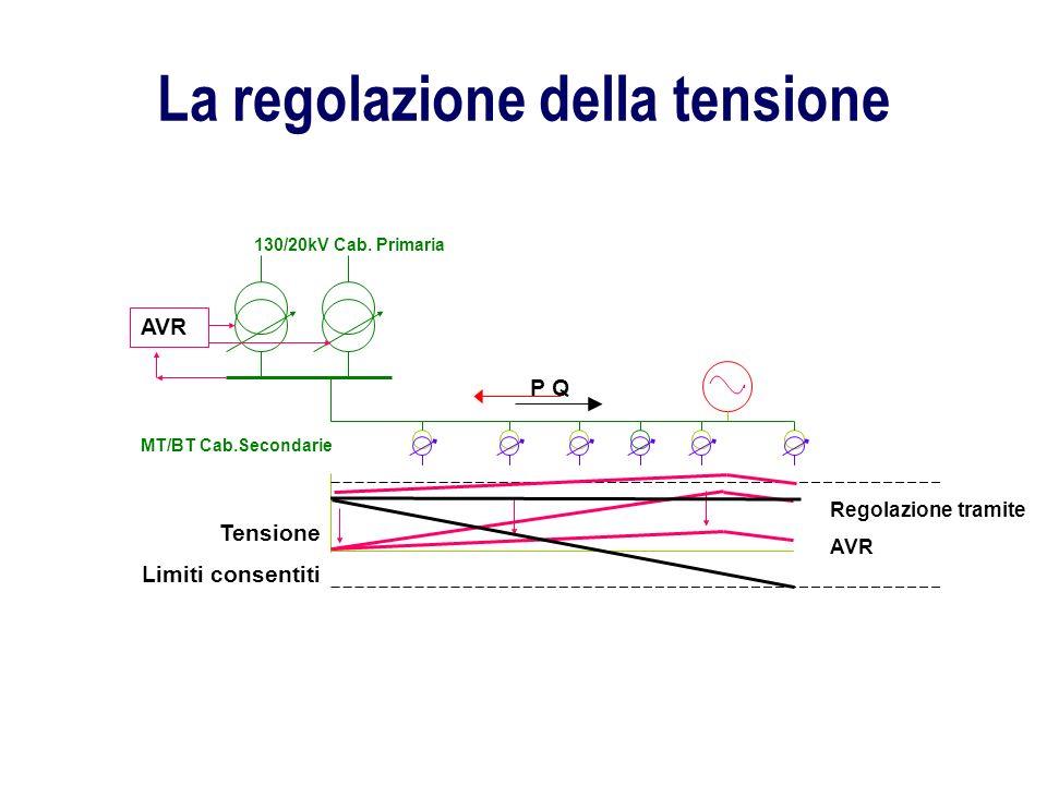 La regolazione della tensione MT/BT Cab.Secondarie 130/20kV Cab. Primaria AVR Tensione Limiti consentiti Regolazione tramite AVR P Q