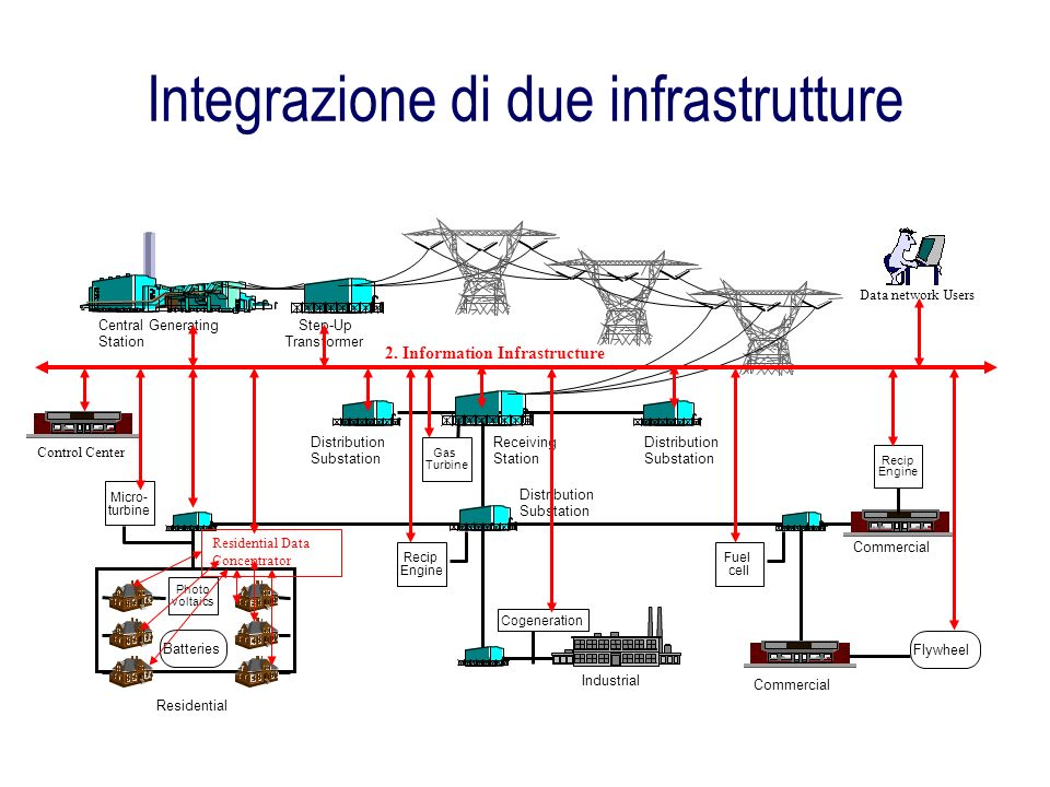Integrazione di due infrastrutture Central Generating Station Step-Up Transformer Distribution Substation Receiving Station Distribution Substation Di