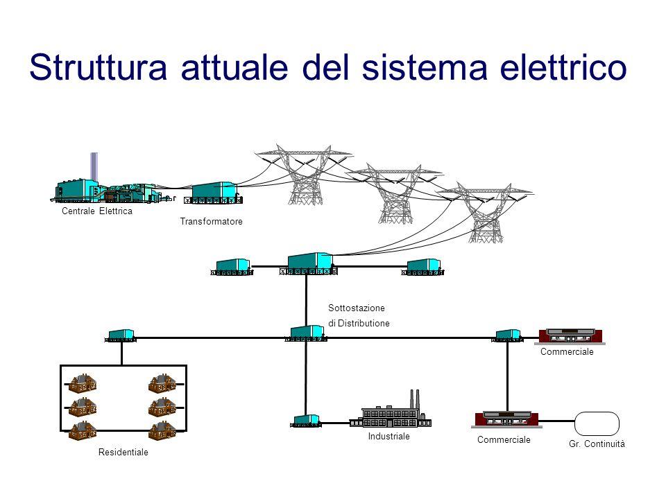 Struttura attuale del sistema elettrico Centrale Elettrica Transformatore di Distributione Sottostazione Commerciale Industriale Commerciale Gr. Conti