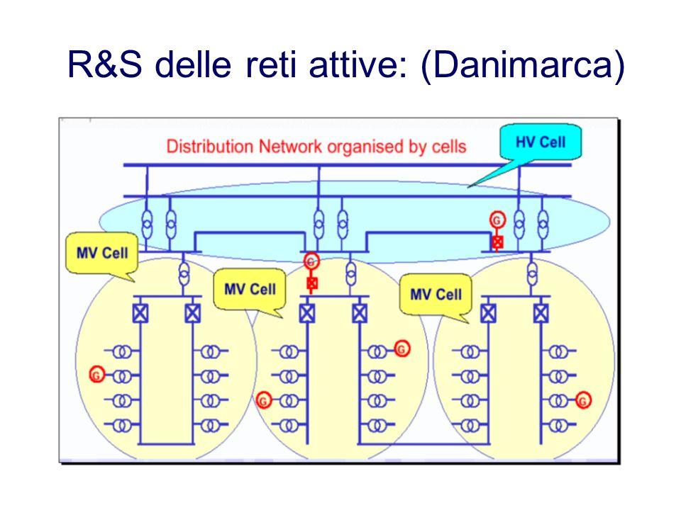 R&S delle reti attive: (Danimarca)