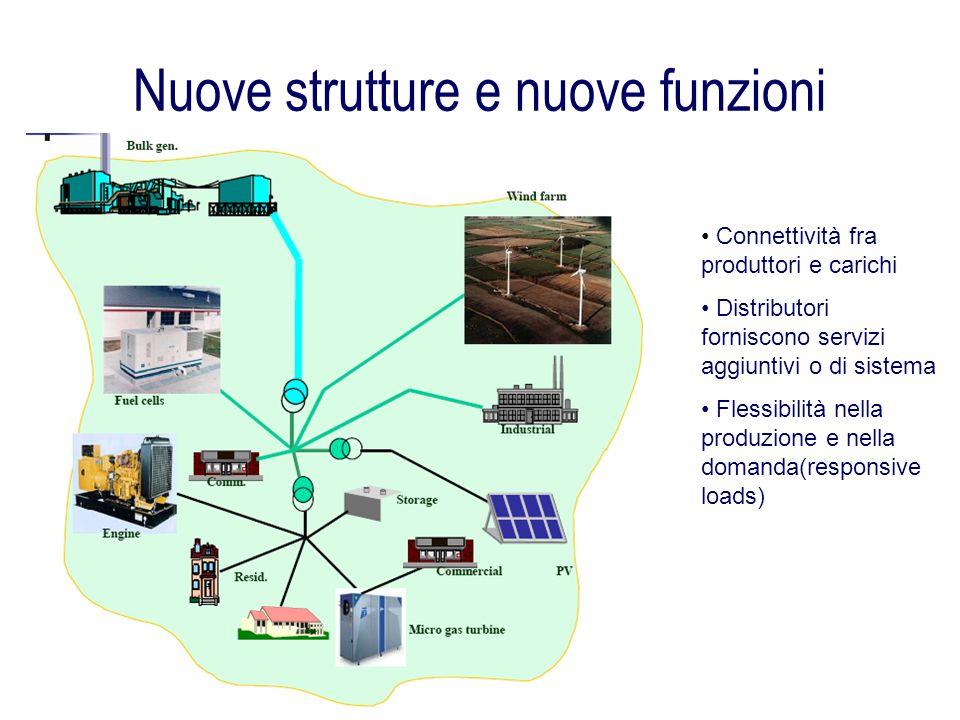 Nuove strutture e nuove funzioni Connettività fra produttori e carichi Distributori forniscono servizi aggiuntivi o di sistema Flessibilità nella prod