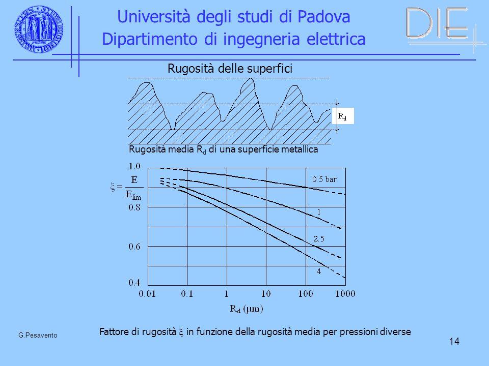 14 Università degli studi di Padova Dipartimento di ingegneria elettrica G.Pesavento Rugosità media R d di una superficie metallica Fattore di rugosità in funzione della rugosità media per pressioni diverse Rugosità delle superfici