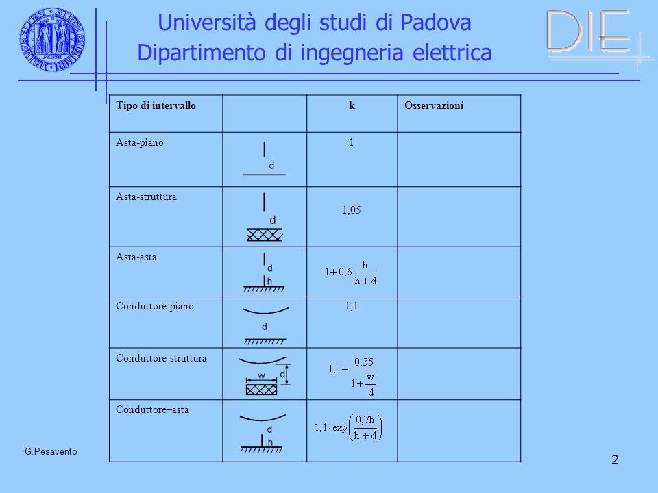 3 Università degli studi di Padova Dipartimento di ingegneria elettrica G.Pesavento Anello di guardia– pilone (con catena a V) 1,25 Per il calcolo della tensione di scarica va considerata solo la più piccola delle distanze d 1 e d 2 Anello di guardia– pilone (con catena verticale) 1,5