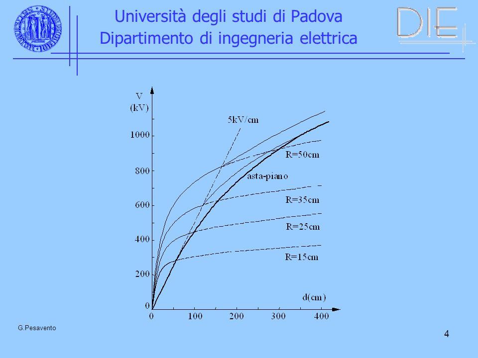 15 Università degli studi di Padova Dipartimento di ingegneria elettrica G.Pesavento Effetto di particelle estranee Rapporto delle tensioni di scarica con (Vcp) e senza particella (Vsp) in funzione della pressione.
