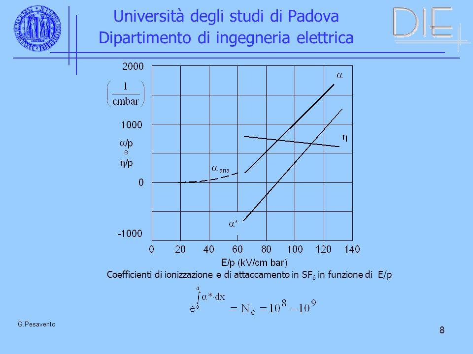 9 Università degli studi di Padova Dipartimento di ingegneria elettrica G.Pesavento Esempio Stazione blindata a a 275 kV, realizzate con tre condotte cilindriche coassiali La tensione massima fase-terra risulta di 224 kV e la tensione di tenuta con impulso atmosferico deve essere di 1050 kV.