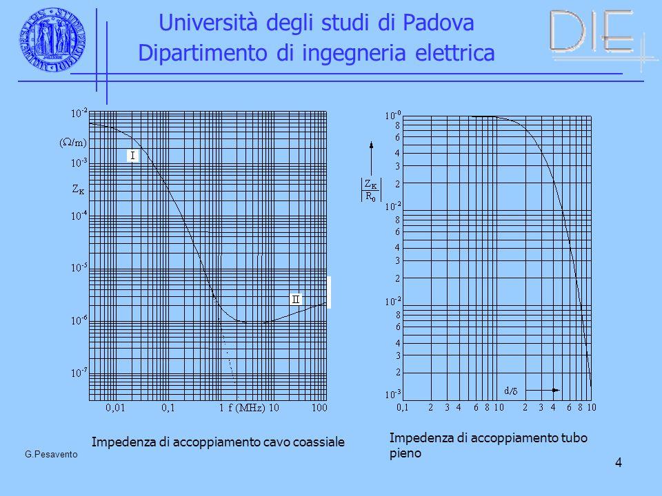 4 Università degli studi di Padova Dipartimento di ingegneria elettrica G.Pesavento Impedenza di accoppiamento tubo pieno Impedenza di accoppiamento cavo coassiale