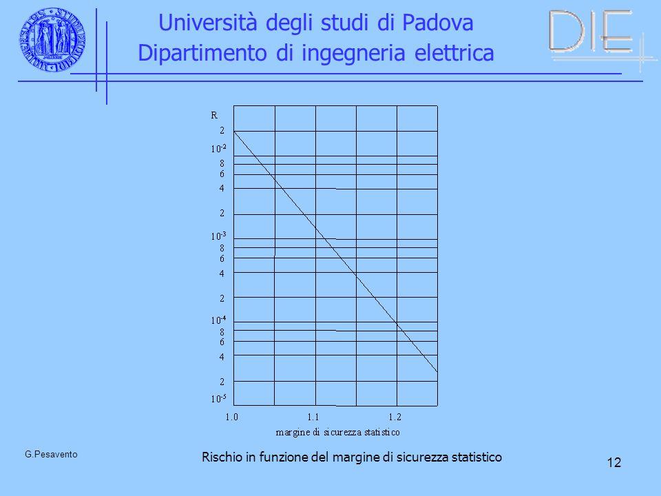 12 Università degli studi di Padova Dipartimento di ingegneria elettrica G.Pesavento Rischio in funzione del margine di sicurezza statistico