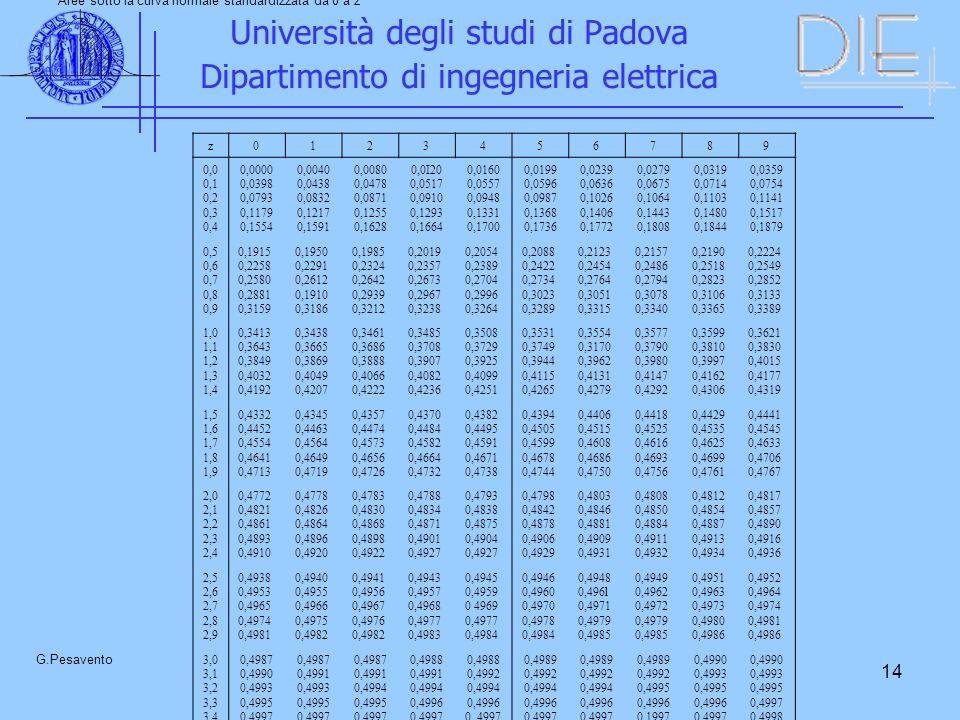 14 Università degli studi di Padova Dipartimento di ingegneria elettrica G.Pesavento TABELLA A1 Aree sotto la curva normale standardizzata da 0 a z z0123456789 0,0 0,1 0,2 0,3 0,4 0,0000 0,0398 0,0793 0,1179 0,1554 0,0040 0,0438 0,0832 0,1217 0,1591 0,0080 0,0478 0,0871 0,1255 0,1628 0,0I20 0,0517 0,0910 0,1293 0,1664 0,0160 0,0557 0,0948 0,1331 0,1700 0,0199 0,0596 0,0987 0,1368 0,1736 0,0239 0,0636 0,1026 0,1406 0,1772 0,0279 0,0675 0,1064 0,1443 0,1808 0,0319 0,0714 0,1103 0,1480 0,1844 0,0359 0,0754 0,1141 0,1517 0,1879 0,5 0,6 0,7 0,8 0,9 0,1915 0,2258 0,2580 0,2881 0,3159 0,1950 0,2291 0,2612 0,1910 0,3186 0,1985 0,2324 0,2642 0,2939 0,3212 0,2019 0,2357 0,2673 0,2967 0,3238 0,2054 0,2389 0,2704 0,2996 0,3264 0,2088 0,2422 0,2734 0,3023 0,3289 0,2123 0,2454 0,2764 0,3051 0,3315 0,2157 0,2486 0,2794 0,3078 0,3340 0,2190 0,2518 0,2823 0,3106 0,3365 0,2224 0,2549 0,2852 0,3133 0,3389 1,0 1,1 1,2 1,3 1,4 0,3413 0,3643 0,3849 0,4032 0,4192 0,3438 0,3665 0,3869 0,4049 0,4207 0,3461 0,3686 0,3888 0,4066 0,4222 0,3485 0,3708 0,3907 0,4082 0,4236 0,3508 0,3729 0,3925 0,4099 0,4251 0,3531 0,3749 0,3944 0,4115 0,4265 0,3554 0,3170 0,3962 0,4131 0,4279 0,3577 0,3790 0,3980 0,4147 0,4292 0,3599 0,3810 0,3997 0,4162 0,4306 0,3621 0,3830 0,4015 0,4177 0,4319 1,5 1,6 1,7 1,8 1,9 0,4332 0,4452 0,4554 0,4641 0,4713 0,4345 0,4463 0,4564 0,4649 0,4719 0,4357 0,4474 0,4573 0,4656 0,4726 0,4370 0,4484 0,4582 0,4664 0,4732 0,4382 0,4495 0,4591 0,4671 0,4738 0,4394 0,4505 0,4599 0,4678 0,4744 0,4406 0,4515 0,4608 0,4686 0,4750 0,4418 0,4525 0,4616 0,4693 0,4756 0,4429 0,4535 0,4625 0,4699 0,4761 0,4441 0,4545 0,4633 0,4706 0,4767 2,0 2,1 2,2 2,3 2,4 0,4772 0,4821 0,4861 0,4893 0,4910 0,4778 0,4826 0,4864 0,4896 0,4920 0,4783 0,4830 0,4868 0,4898 0,4922 0,4788 0,4834 0,4871 0,4901 0,4927 0,4793 0,4838 0,4875 0,4904 0,4927 0,4798 0,4842 0,4878 0,4906 0,4929 0,4803 0,4846 0,4881 0,4909 0,4931 0,4808 0,4850 0,4884 0,4911 0,4932 0,4812 0,4854 0,4887 0,4913 0,4934 0,4817 0,4857 0,4890 0,49