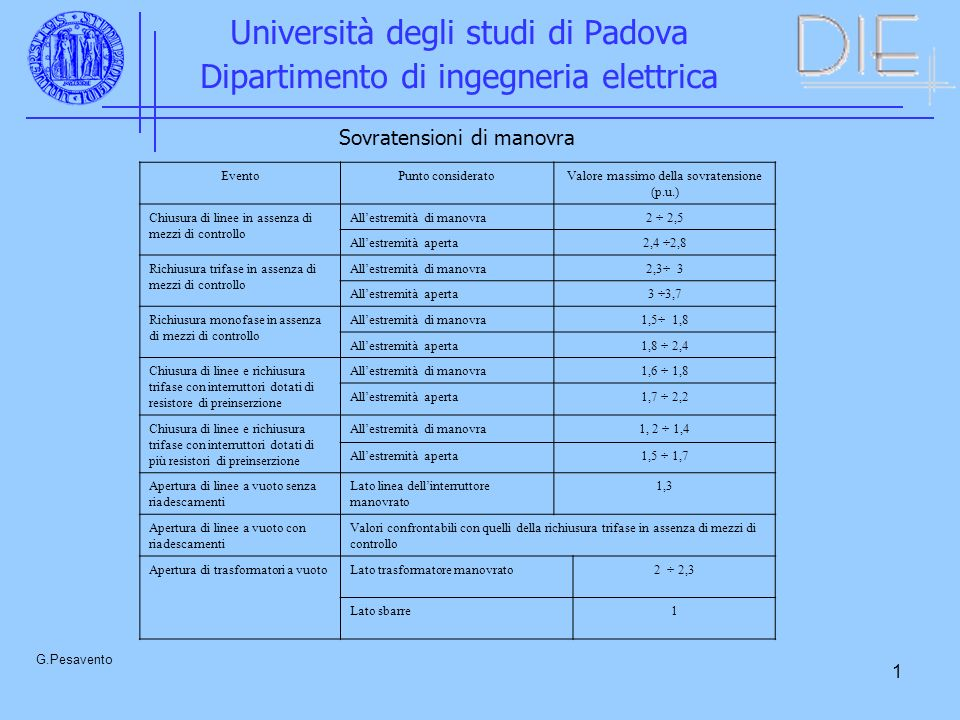 1 Università degli studi di Padova Dipartimento di ingegneria elettrica G.Pesavento Sovratensioni di manovra EventoPunto consideratoValore massimo del