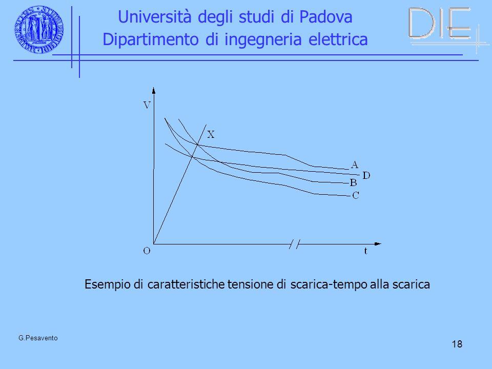 18 Università degli studi di Padova Dipartimento di ingegneria elettrica G.Pesavento Esempio di caratteristiche tensione di scarica-tempo alla scarica