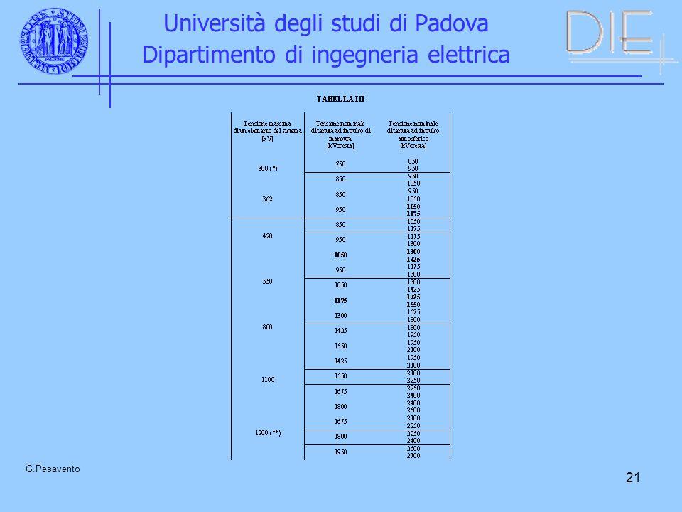 21 Università degli studi di Padova Dipartimento di ingegneria elettrica G.Pesavento