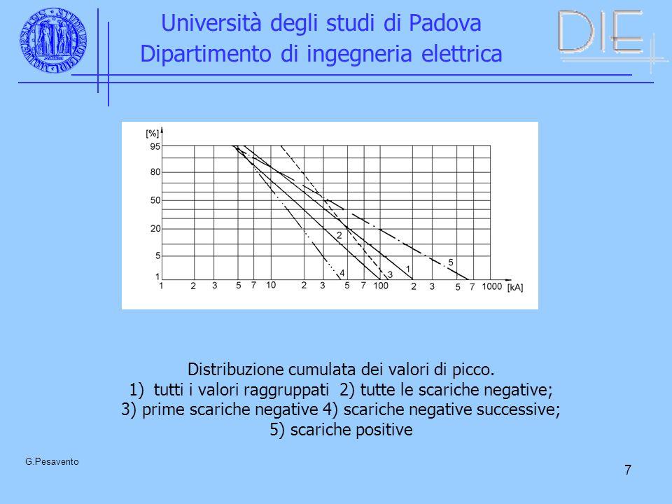 7 Università degli studi di Padova Dipartimento di ingegneria elettrica G.Pesavento Distribuzione cumulata dei valori di picco. 1)tutti i valori raggr
