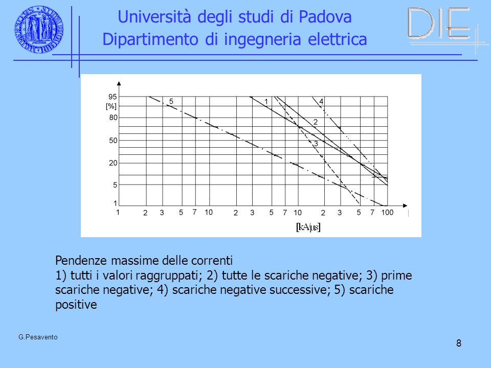 8 Università degli studi di Padova Dipartimento di ingegneria elettrica G.Pesavento Pendenze massime delle correnti 1) tutti i valori raggruppati; 2)