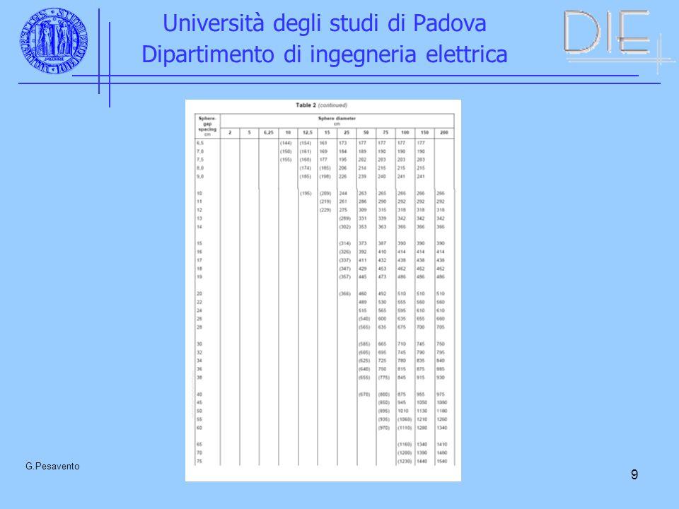 10 Università degli studi di Padova Dipartimento di ingegneria elettrica G.Pesavento Spinterometro ad aste per tensioni continue U 0 in kV, d in mm