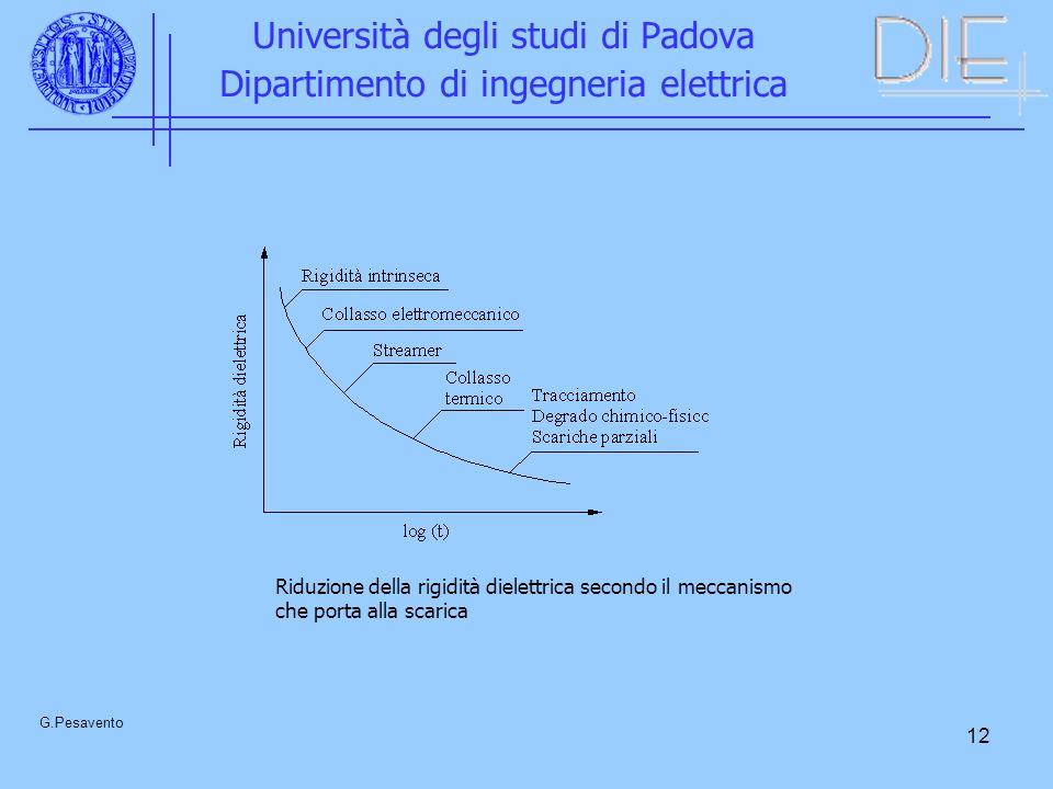 12 Università degli studi di Padova Dipartimento di ingegneria elettrica G.Pesavento Riduzione della rigidità dielettrica secondo il meccanismo che porta alla scarica