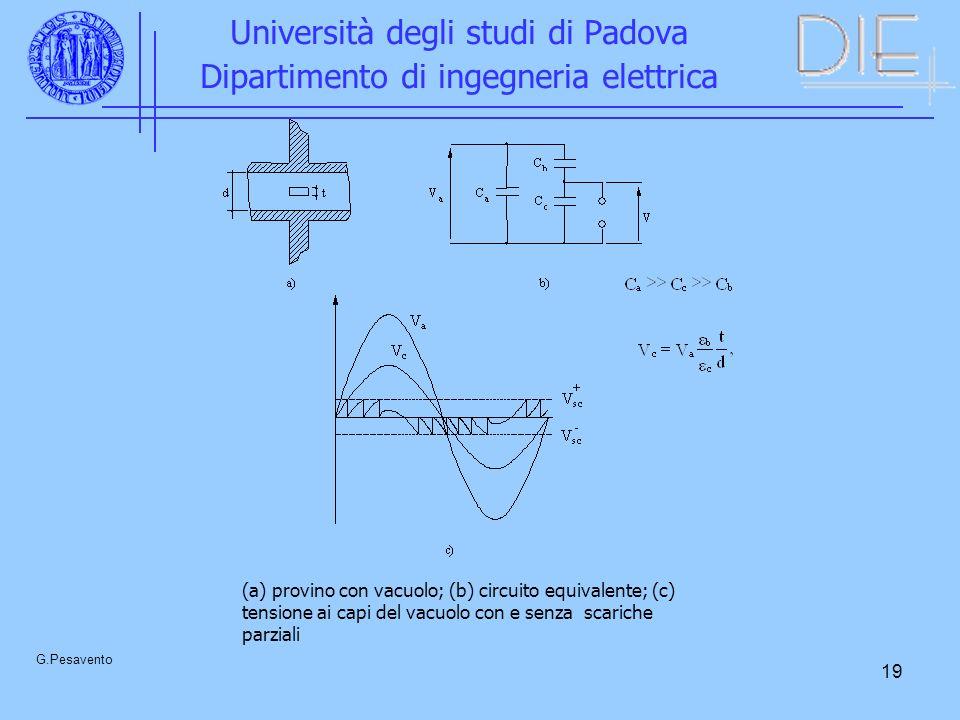 19 Università degli studi di Padova Dipartimento di ingegneria elettrica G.Pesavento (a) provino con vacuolo; (b) circuito equivalente; (c) tensione ai capi del vacuolo con e senza scariche parziali