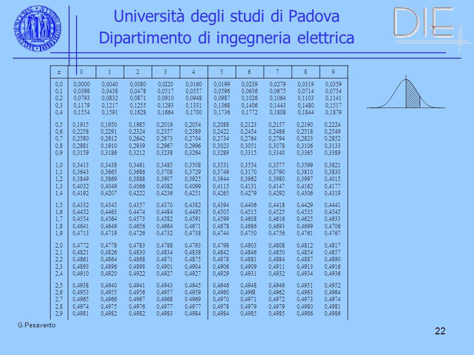 22 Università degli studi di Padova Dipartimento di ingegneria elettrica G.Pesavento z0123456789 0,0 0,1 0,2 0,3 0,4 0,0000 0,0398 0,0793 0,1179 0,1554 0,0040 0,0438 0,0832 0,1217 0,1591 0,0080 0,0478 0,0871 0,1255 0,1628 0,0I20 0,0517 0,0910 0,1293 0,1664 0,0160 0,0557 0,0948 0,1331 0,1700 0,0199 0,0596 0,0987 0,1368 0,1736 0,0239 0,0636 0,1026 0,1406 0,1772 0,0279 0,0675 0,1064 0,1443 0,1808 0,0319 0,0714 0,1103 0,1480 0,1844 0,0359 0,0754 0,1141 0,1517 0,1879 0,5 0,6 0,7 0,8 0,9 0,1915 0,2258 0,2580 0,2881 0,3159 0,1950 0,2291 0,2612 0,1910 0,3186 0,1985 0,2324 0,2642 0,2939 0,3212 0,2019 0,2357 0,2673 0,2967 0,3238 0,2054 0,2389 0,2704 0,2996 0,3264 0,2088 0,2422 0,2734 0,3023 0,3289 0,2123 0,2454 0,2764 0,3051 0,3315 0,2157 0,2486 0,2794 0,3078 0,3340 0,2190 0,2518 0,2823 0,3106 0,3365 0,2224 0,2549 0,2852 0,3133 0,3389 1,0 1,1 1,2 1,3 1,4 0,3413 0,3643 0,3849 0,4032 0,4192 0,3438 0,3665 0,3869 0,4049 0,4207 0,3461 0,3686 0,3888 0,4066 0,4222 0,3485 0,3708 0,3907 0,4082 0,4236 0,3508 0,3729 0,3925 0,4099 0,4251 0,3531 0,3749 0,3944 0,4115 0,4265 0,3554 0,3170 0,3962 0,4131 0,4279 0,3577 0,3790 0,3980 0,4147 0,4292 0,3599 0,3810 0,3997 0,4162 0,4306 0,3621 0,3830 0,4015 0,4177 0,4319 1,5 1,6 1,7 1,8 1,9 0,4332 0,4452 0,4554 0,4641 0,4713 0,4345 0,4463 0,4564 0,4649 0,4719 0,4357 0,4474 0,4573 0,4656 0,4726 0,4370 0,4484 0,4582 0,4664 0,4732 0,4382 0,4495 0,4591 0,4671 0,4738 0,4394 0,4505 0,4599 0,4678 0,4744 0,4406 0,4515 0,4608 0,4686 0,4750 0,4418 0,4525 0,4616 0,4693 0,4756 0,4429 0,4535 0,4625 0,4699 0,4761 0,4441 0,4545 0,4633 0,4706 0,4767 2,0 2,1 2,2 2,3 2,4 0,4772 0,4821 0,4861 0,4893 0,4910 0,4778 0,4826 0,4864 0,4896 0,4920 0,4783 0,4830 0,4868 0,4898 0,4922 0,4788 0,4834 0,4871 0,4901 0,4927 0,4793 0,4838 0,4875 0,4904 0,4927 0,4798 0,4842 0,4878 0,4906 0,4929 0,4803 0,4846 0,4881 0,4909 0,4931 0,4808 0,4850 0,4884 0,4911 0,4932 0,4812 0,4854 0,4887 0,4913 0,4934 0,4817 0,4857 0,4890 0,4916 0,4936 2,5 2,6 2,7 2,8 2,9 0,4938 0,4953 0,4965 0,4974 0,498