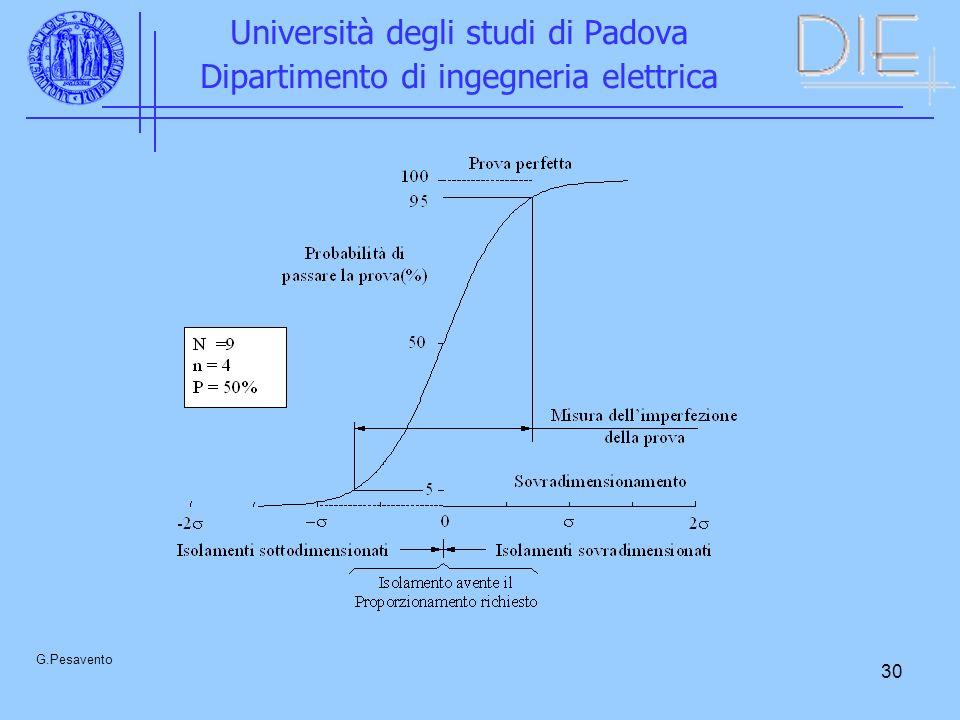 30 Università degli studi di Padova Dipartimento di ingegneria elettrica G.Pesavento