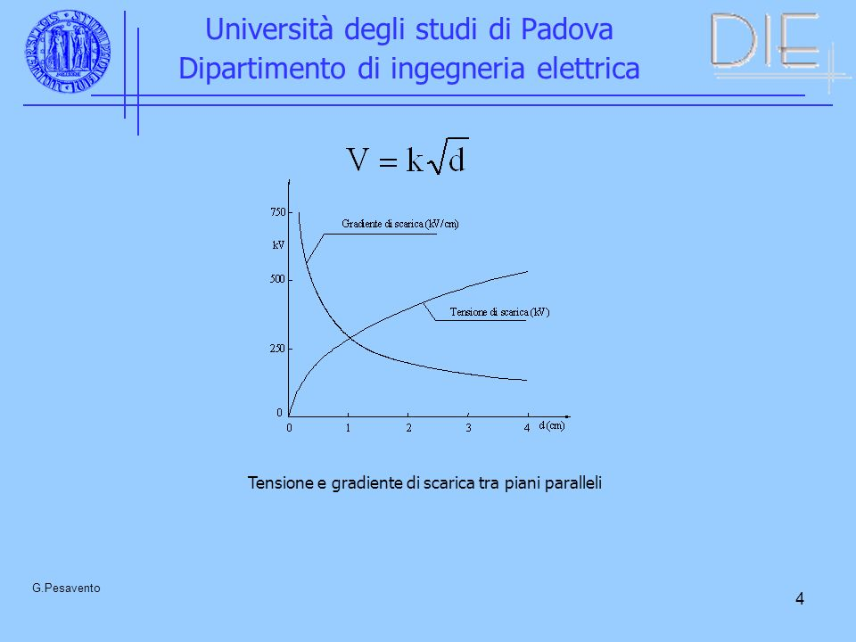 4 Università degli studi di Padova Dipartimento di ingegneria elettrica G.Pesavento Tensione e gradiente di scarica tra piani paralleli