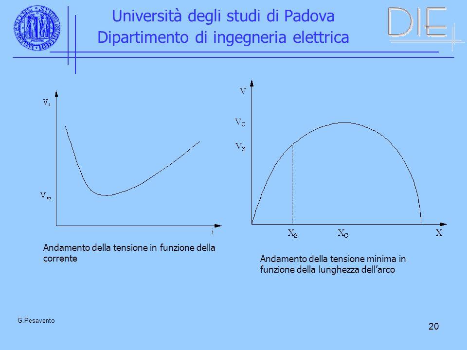 20 Università degli studi di Padova Dipartimento di ingegneria elettrica G.Pesavento Andamento della tensione in funzione della corrente Andamento della tensione minima in funzione della lunghezza dellarco