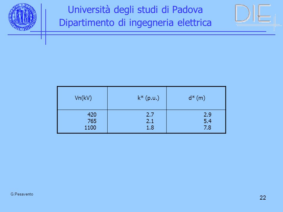 22 Università degli studi di Padova Dipartimento di ingegneria elettrica G.Pesavento Vn(kV) k* (p.u.) d* (m) 420 765 1100 2.7 2.1 1.8 2.9 5.4 7.8