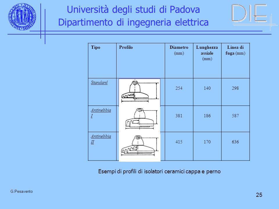 25 Università degli studi di Padova Dipartimento di ingegneria elettrica G.Pesavento TipoProfiloDiametro (mm) Lunghezza assiale (mm) Linea di fuga (mm) Standard 254140298 Antinebbia I381186587 Antinebbia II415170636 Esempi di profili di isolatori ceramici cappa e perno