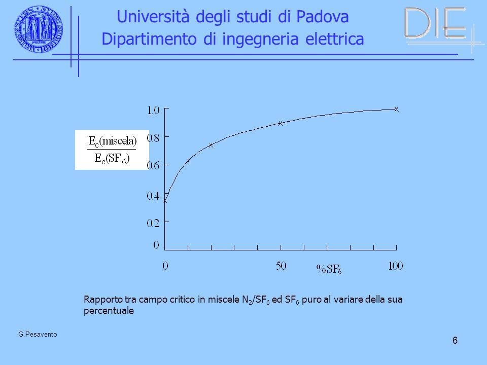 6 Università degli studi di Padova Dipartimento di ingegneria elettrica G.Pesavento Rapporto tra campo critico in miscele N 2 /SF 6 ed SF 6 puro al variare della sua percentuale