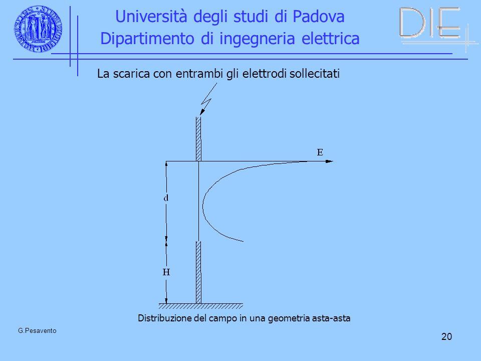 20 Università degli studi di Padova Dipartimento di ingegneria elettrica G.Pesavento Distribuzione del campo in una geometria asta-asta La scarica con