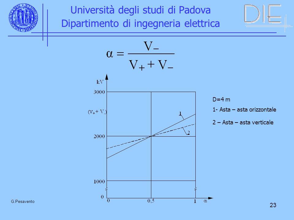 23 Università degli studi di Padova Dipartimento di ingegneria elettrica G.Pesavento D=4 m 1- Asta – asta orizzontale 2 – Asta – asta verticale