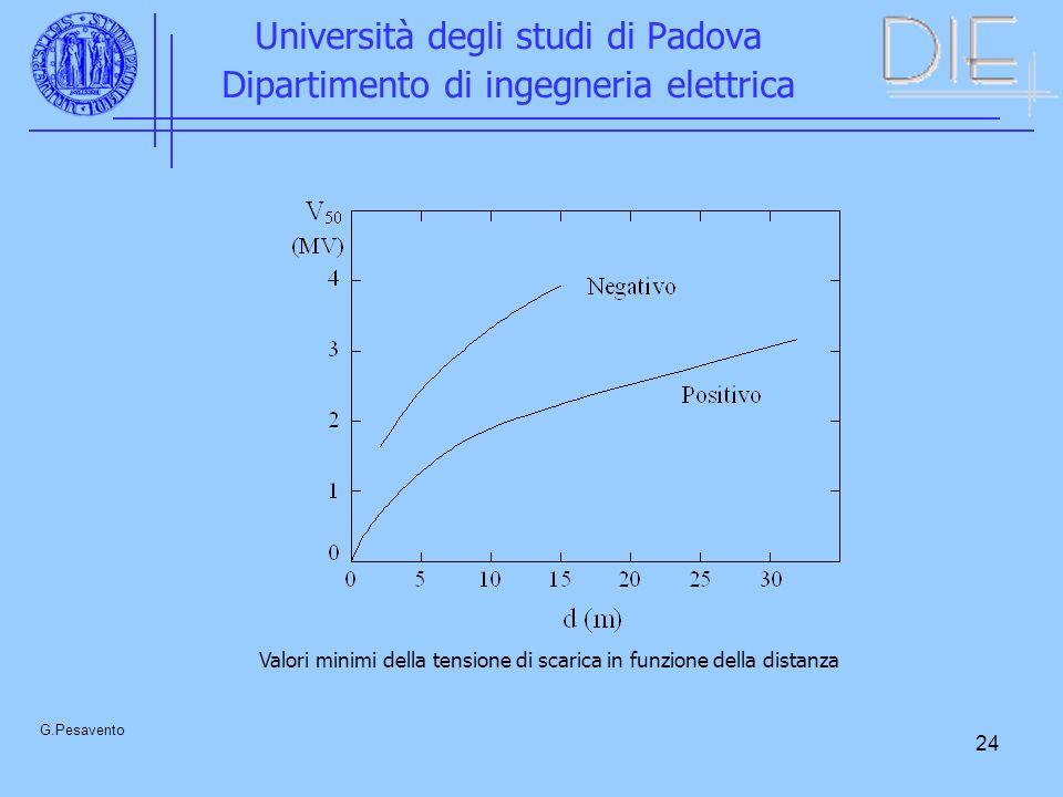 24 Università degli studi di Padova Dipartimento di ingegneria elettrica G.Pesavento Valori minimi della tensione di scarica in funzione della distanz