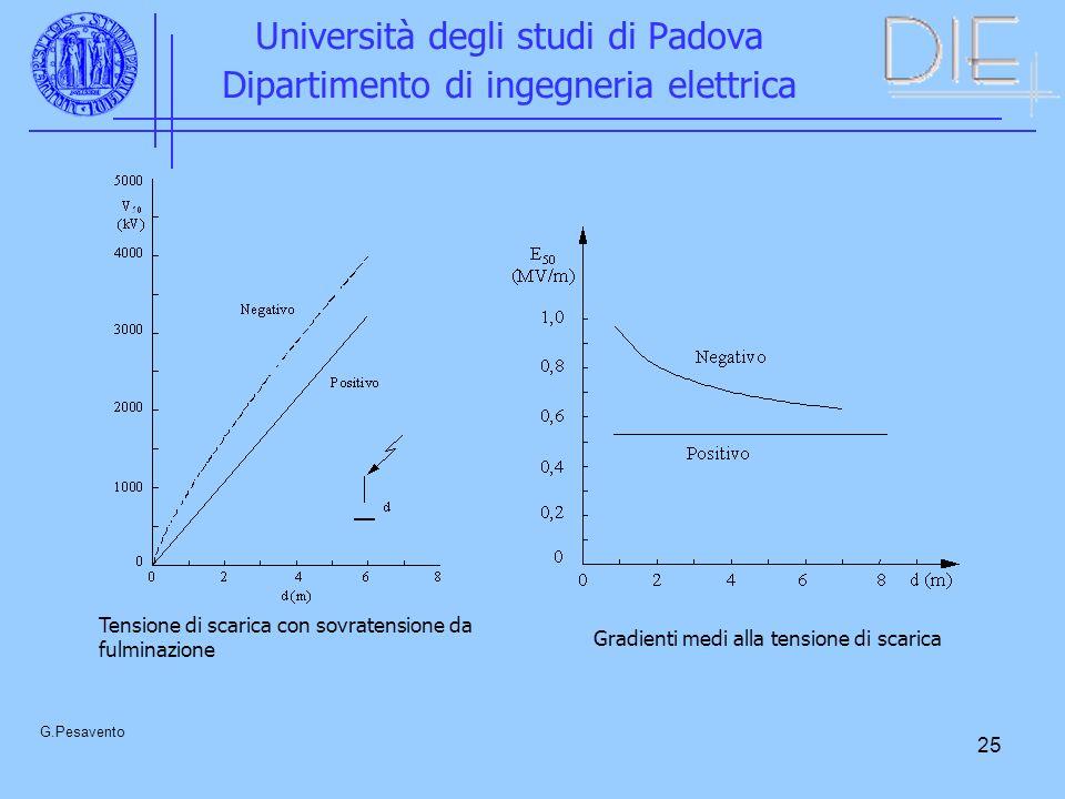 25 Università degli studi di Padova Dipartimento di ingegneria elettrica G.Pesavento Tensione di scarica con sovratensione da fulminazione Gradienti medi alla tensione di scarica