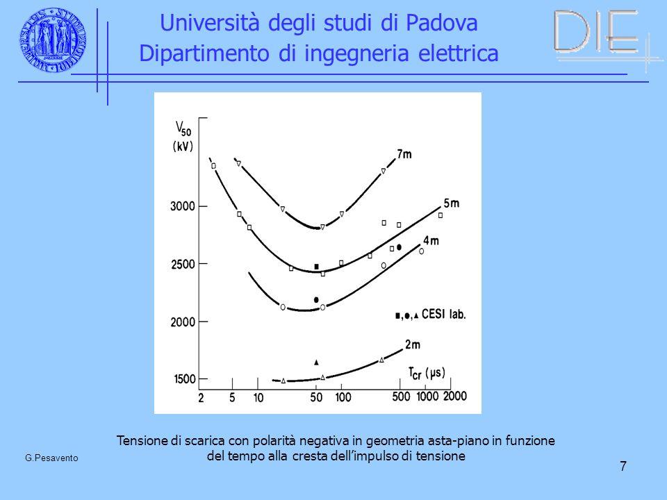 7 Università degli studi di Padova Dipartimento di ingegneria elettrica G.Pesavento Tensione di scarica con polarità negativa in geometria asta-piano in funzione del tempo alla cresta dellimpulso di tensione