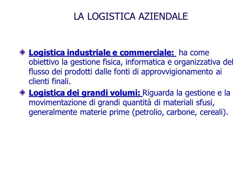 Logistica industriale e commerciale: Logistica industriale e commerciale: ha come obiettivo la gestione fisica, informatica e organizzativa del flusso dei prodotti dalle fonti di approvvigionamento ai clienti finali.