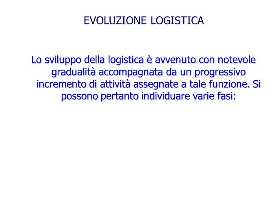 EVOLUZIONE LOGISTICA Lo sviluppo della logistica è avvenuto con notevole gradualità accompagnata da un progressivo incremento di attività assegnate a tale funzione.