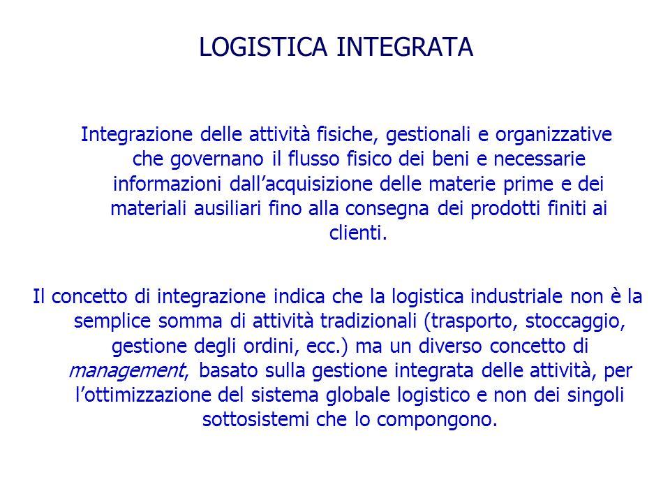 LOGISTICA INTEGRATA Integrazione delle attività fisiche, gestionali e organizzative che governano il flusso fisico dei beni e necessarie informazioni